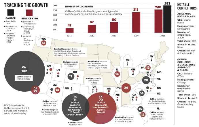 Service-King-&-Caliber-growth